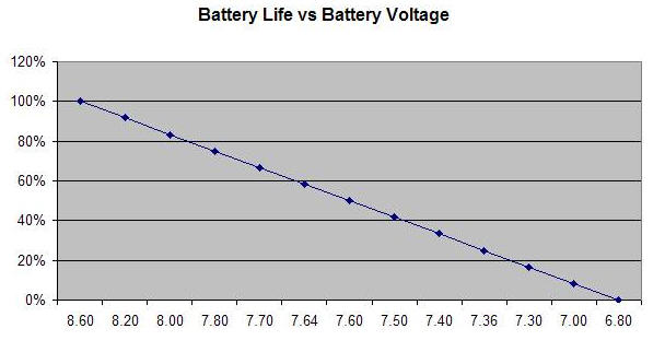 Atlas PL battery voltage chart