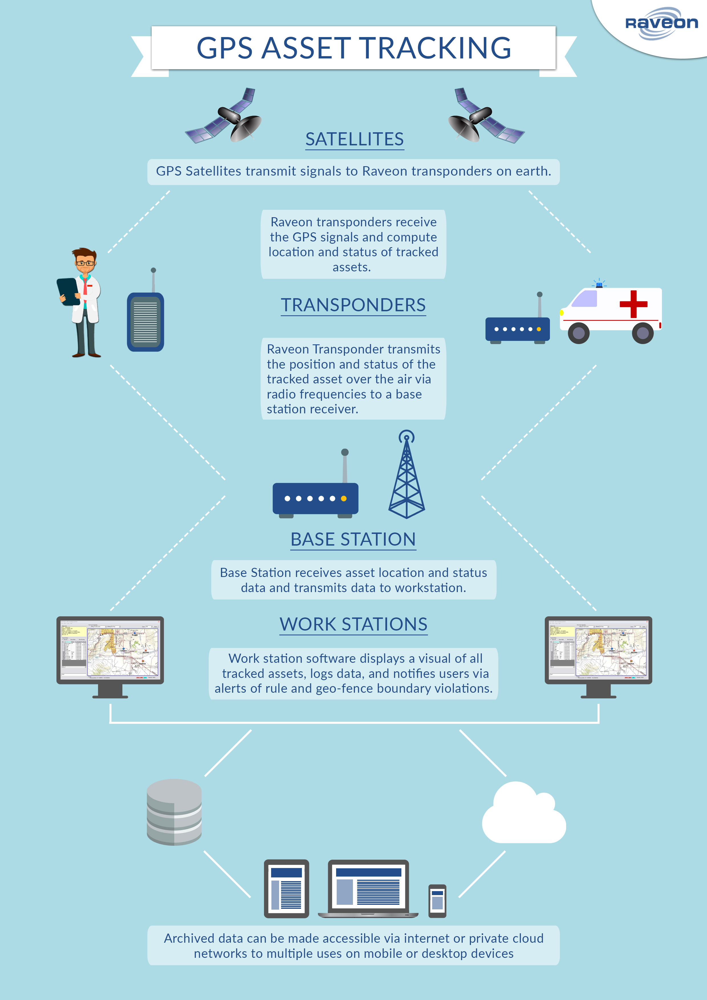 Gps Vehicle Tracking System >> Medical Emergency Asset Tracking Infographic - RavTrack ...