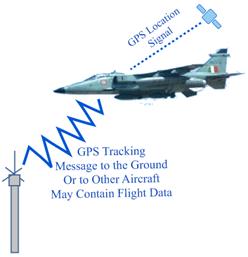 GPS Aircraft Tracking